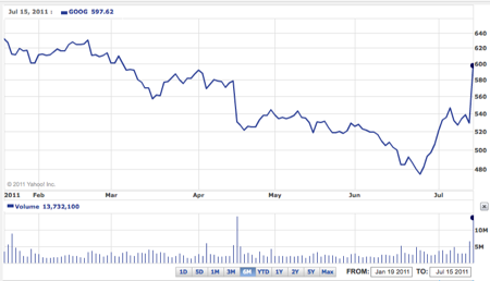 GOOG Price Chart