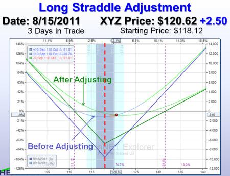Long Straddle Adjustment