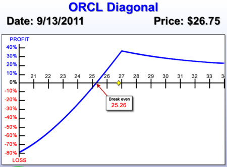 Oracle (ORCL) Diagonal Spread