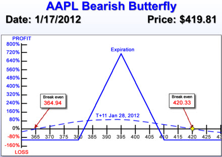 AAPL Bearish Butterfly