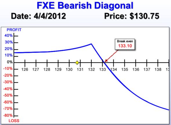 FXE risk chart