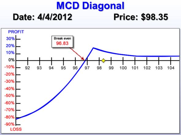 MCD risk chart