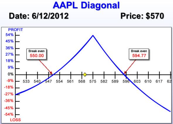 AAPL Diagonal