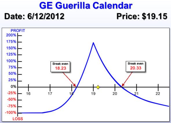 GE Guerrilla Calendar