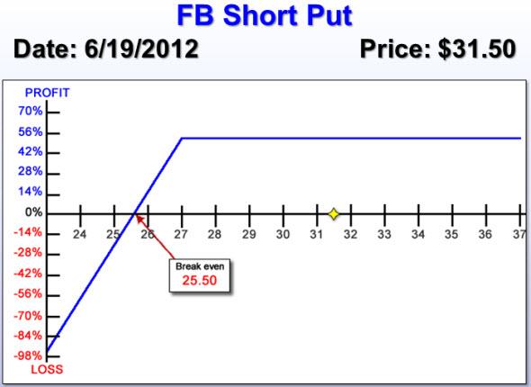 FB short put chart