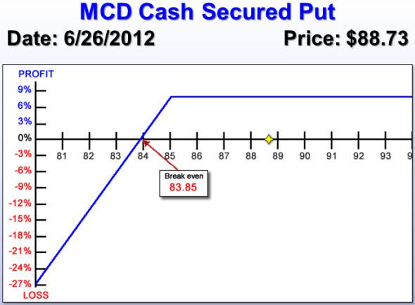 MCD Short Put Risk Chart