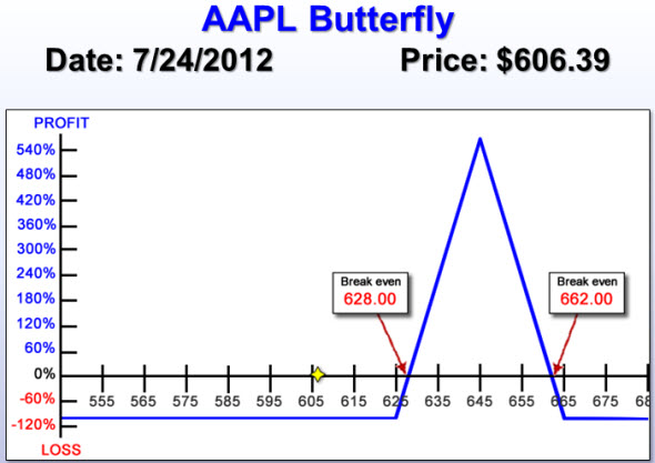 AAPL Bullish Butterfly for Earning on Jul 24