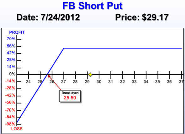 FB Short Put look back show