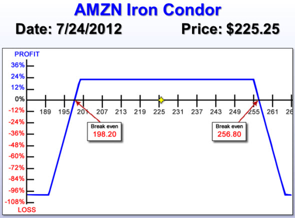 AMZN Iron Condor for Earnings on Jul 26