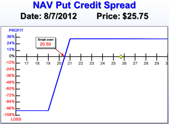 NAV Put Credit Spread risk chart
