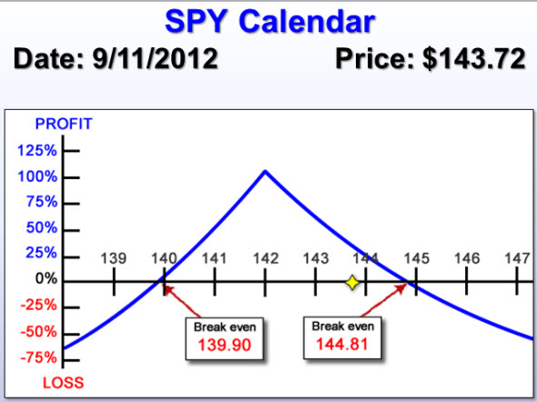 SPY Calendar Spread Risk Chart