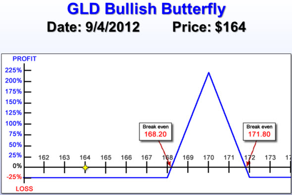 GLD Bullish Butterfly risk chart