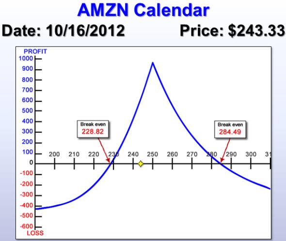 AMZN Calendar risk chart