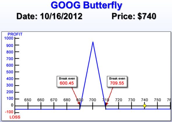GOOG Butterfly risk chart