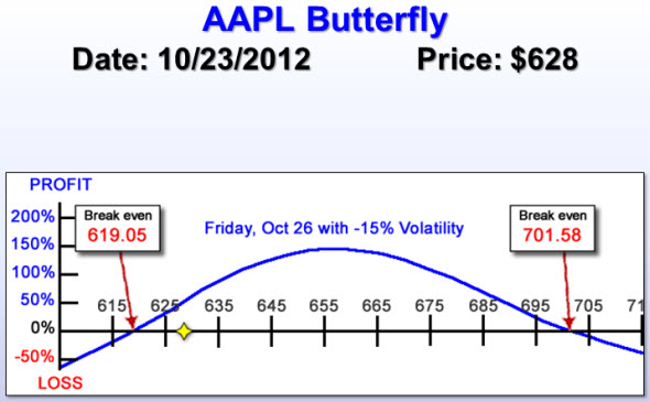 AAPL butterfly risk chart
