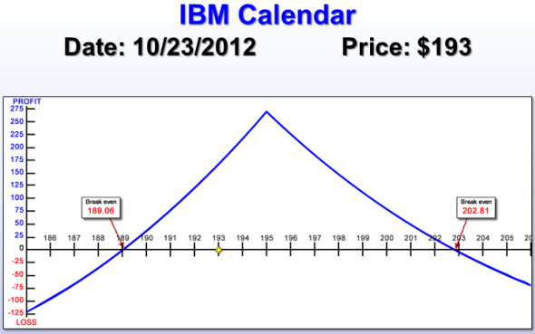IBM Calendar spread risk chart