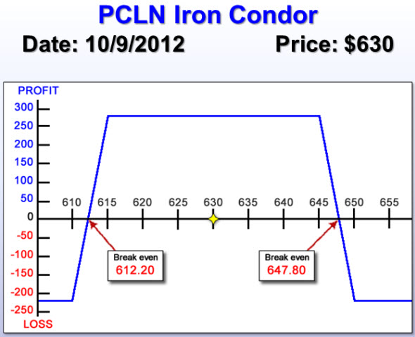 Priceline (PCLN) Iron Condor risk chart
