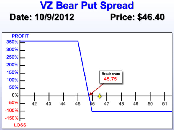 Verizon (VZ) Bear Put Spread risk chart