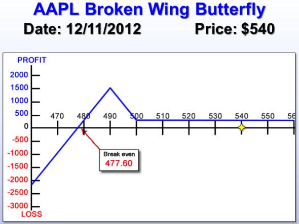 AAPL Broken Wing Butterfly