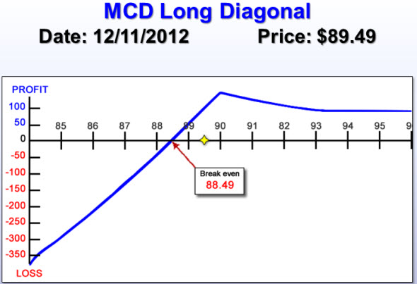MCD Long Diagonal
