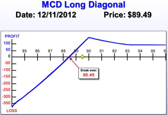 MCD Long Diagonal