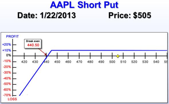 AAPL Short Put