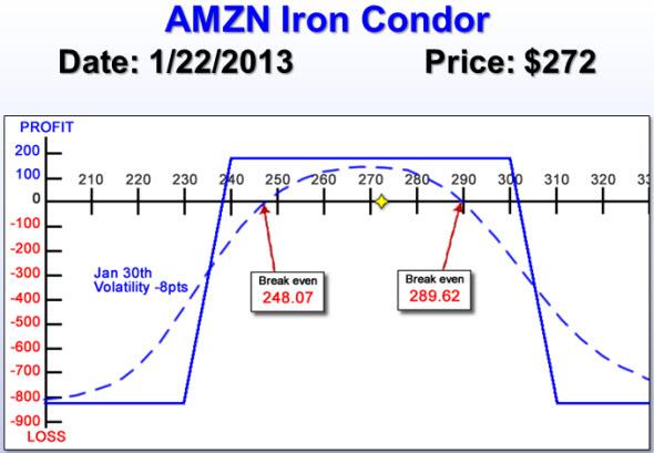 AMZN Iron Condor
