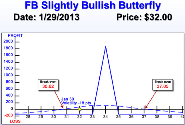 FB Bullish Butterfly