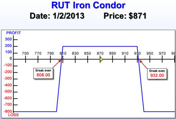 RUT Iron Condor