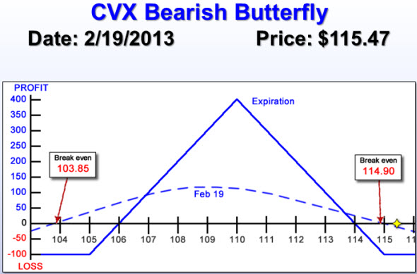 CVX Bearish Butterfly