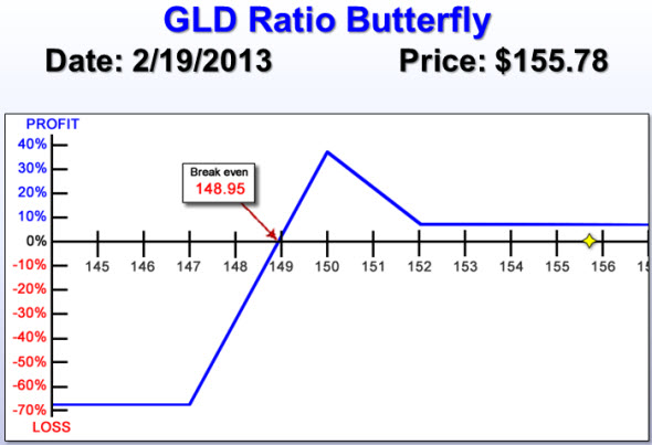 GLD Ratio Butterfly