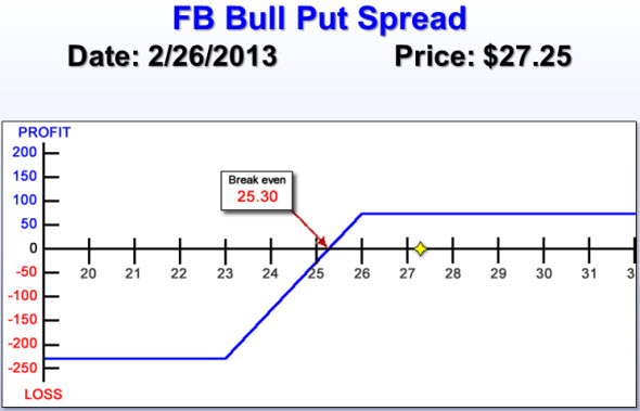 FB Bull Put Spread