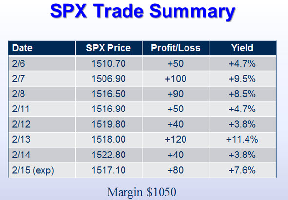 SPX Trade Summary