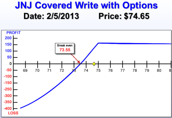 JNJ Covered Write with Options