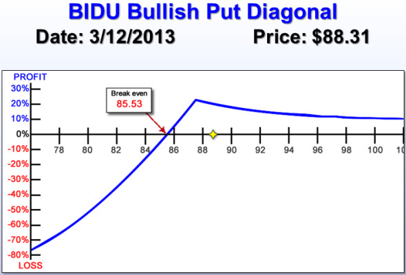 BIDU Bullish Put Diagonal