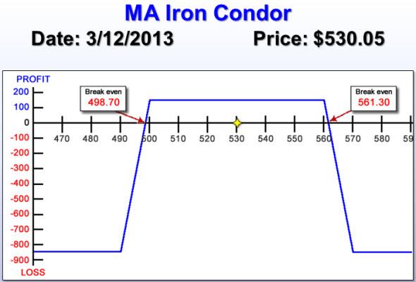 MA Iron Condor