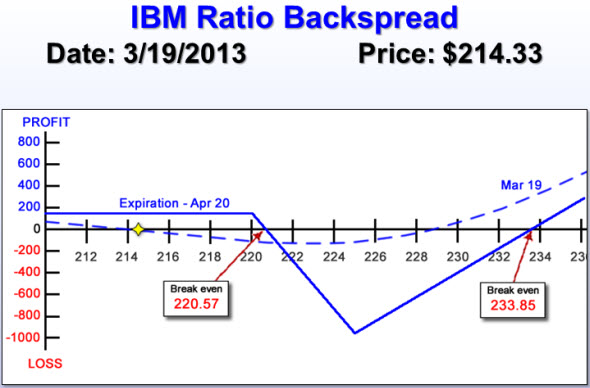 IBM Ratio Backspread Chart