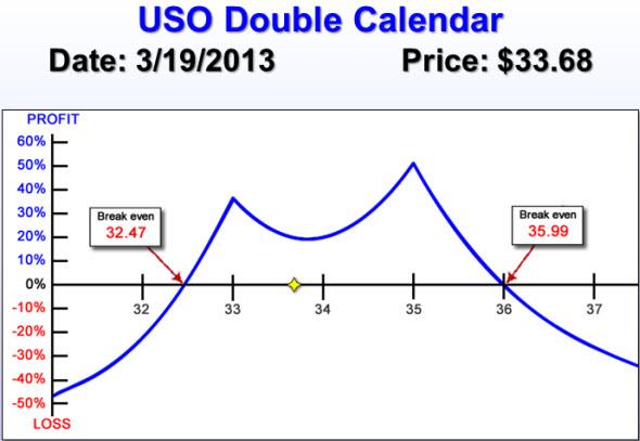 USO Double Calendar Chart