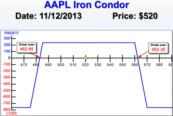AAPL Iron Condor risk chart graphic