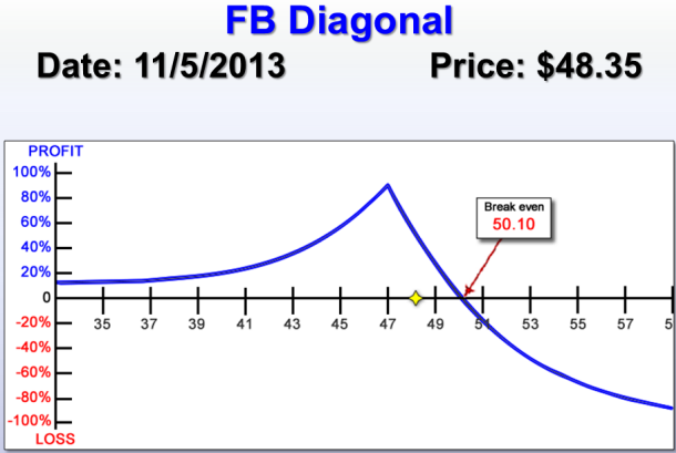 FB Diagonal