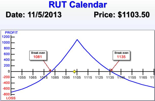 RUT risk chart image