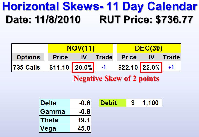 CBOE WebCast on Volatility Skews by Dan Sheridan