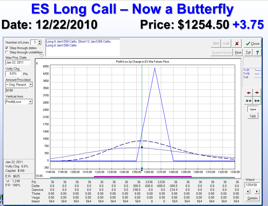 ES is morphed into a Riskless Butterfly Position