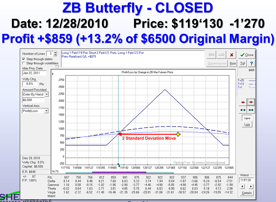 ZB Closed Trade +13.2% in 7 days