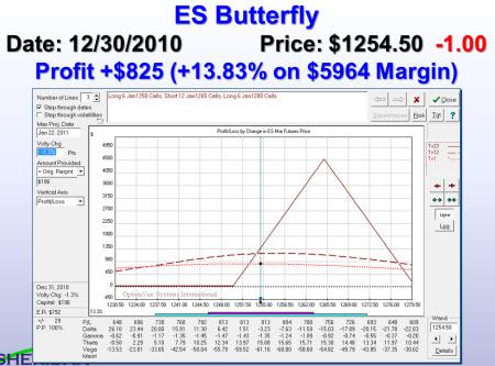 ES Risk Chart 30 Dec 2010
