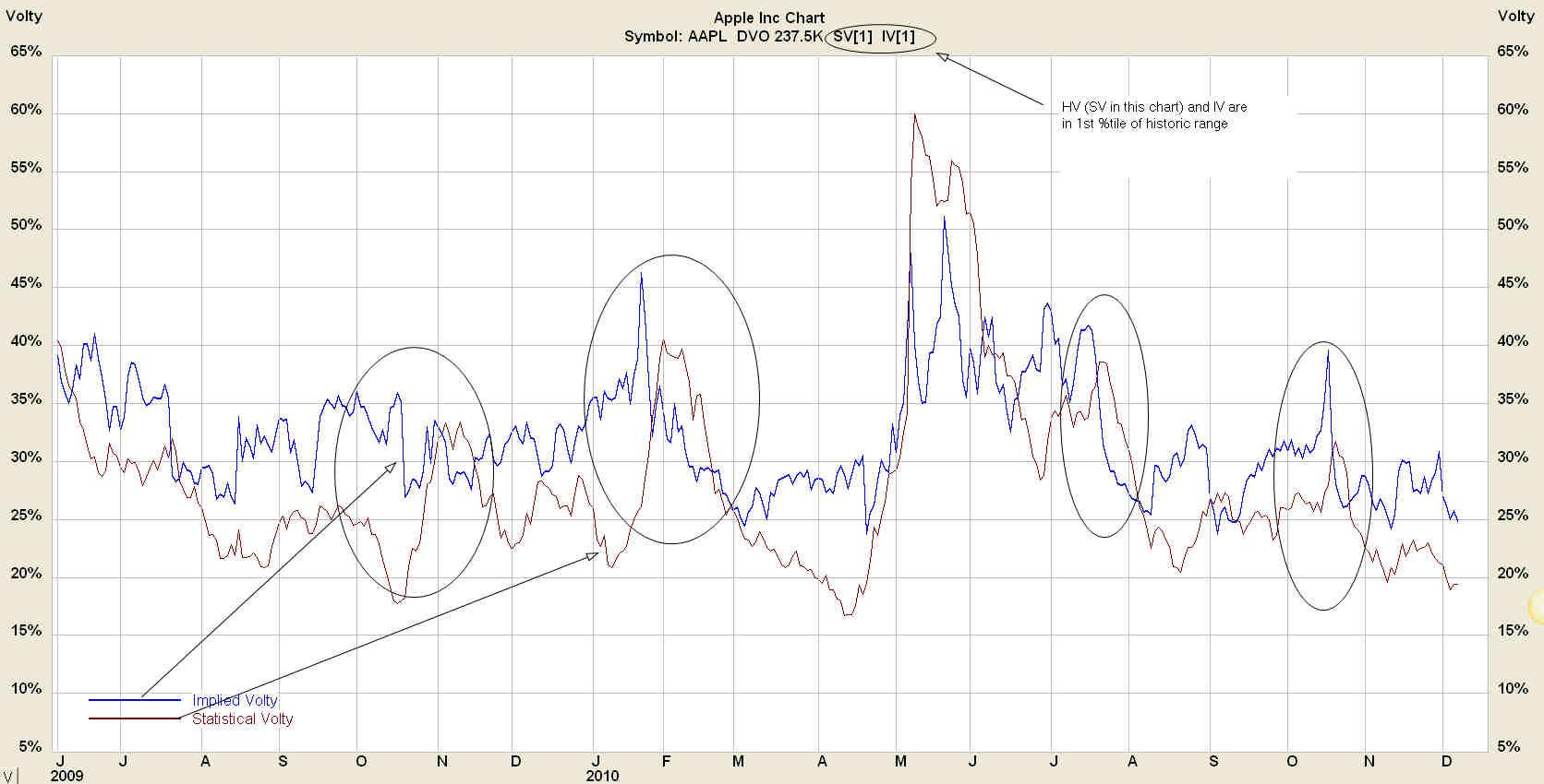AAPL Volatility