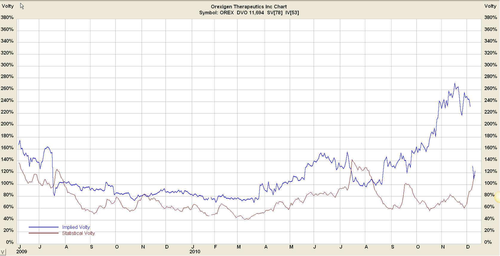 OREX Volatility Chart