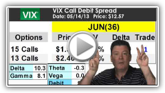 Options Safari: VIX 5/14/13